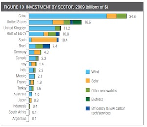 Worldwide clean energy investment in 2009